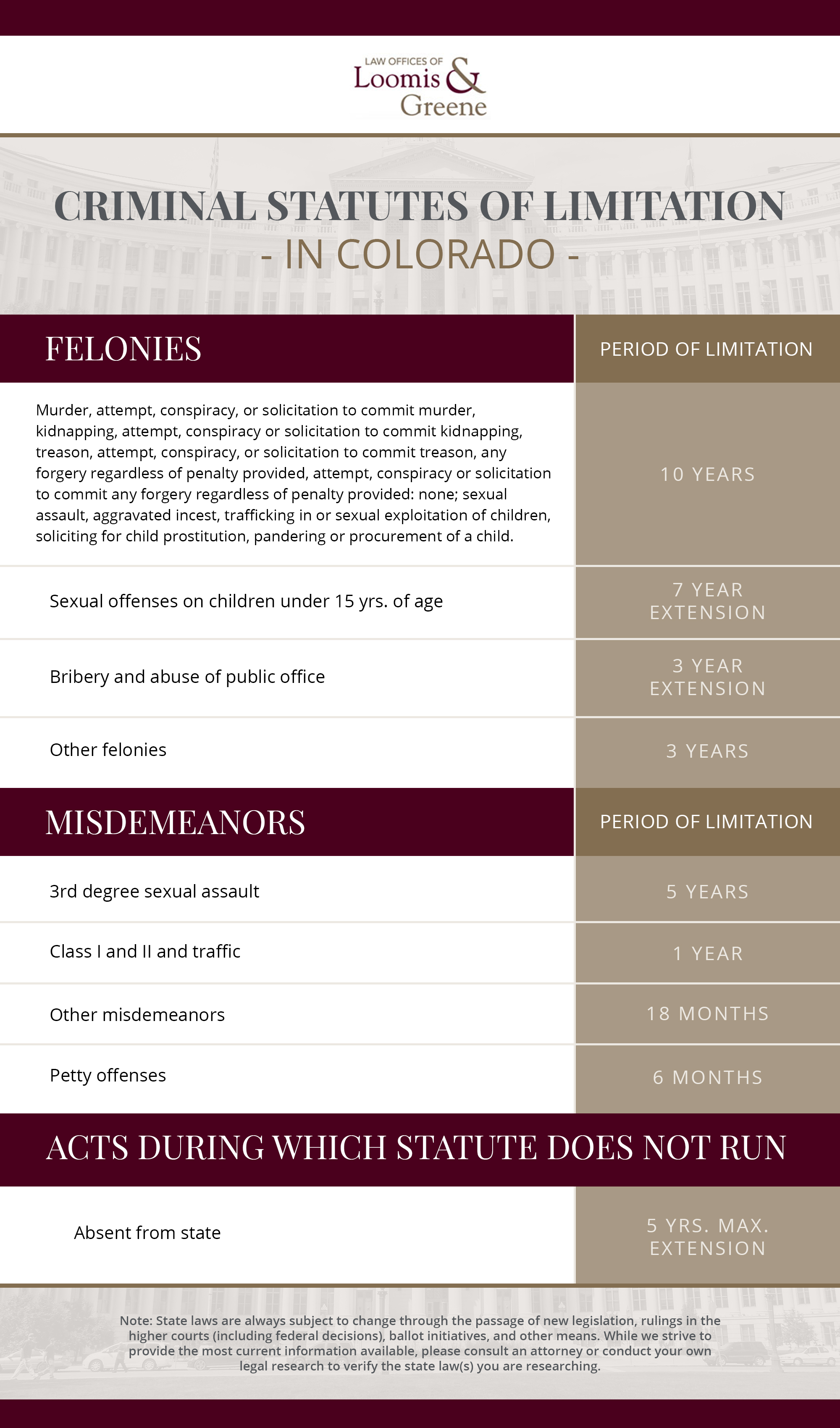 Criminal Statutes of Limitation in Colorado