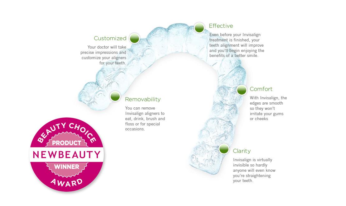 Beauty Choice Award Infographic