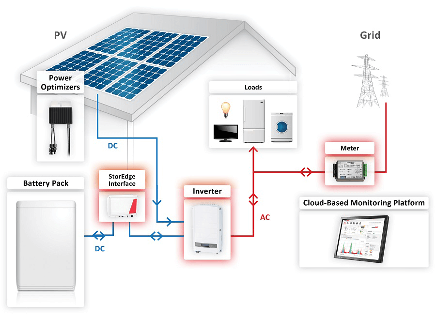 Solar Home Wiring - Tjf.yogaundstille.de • on wind power wiring diagram, solar panel wiring series parallel, homemade solar panels wiring diagram, solar panels for homes dimensions,