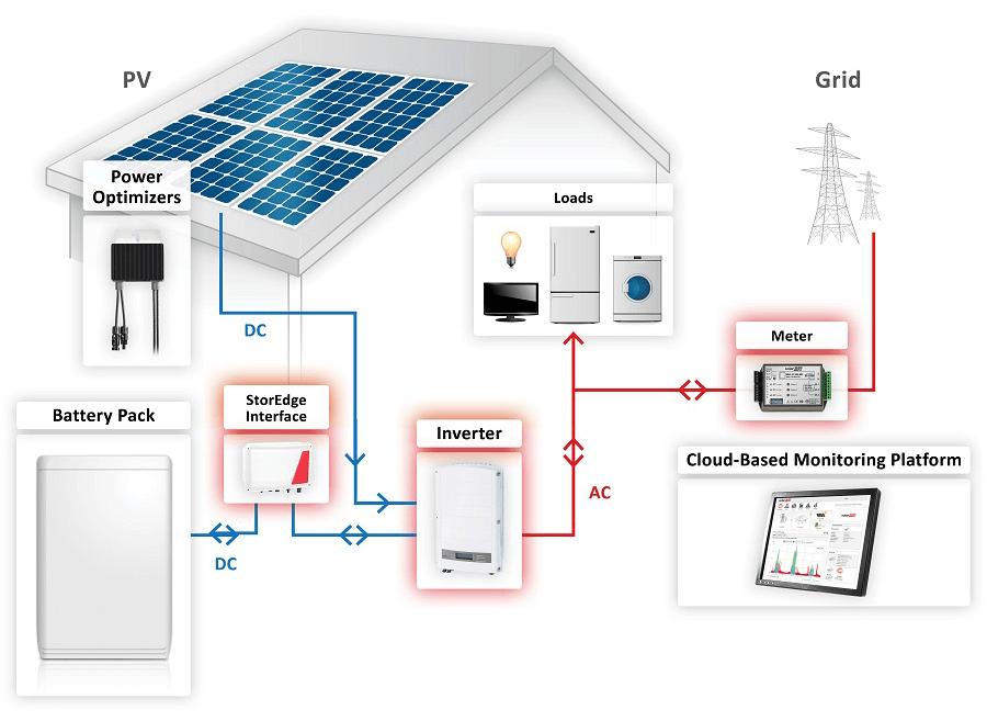 solaredge system diagram