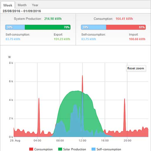 power consumption example from solaredge app