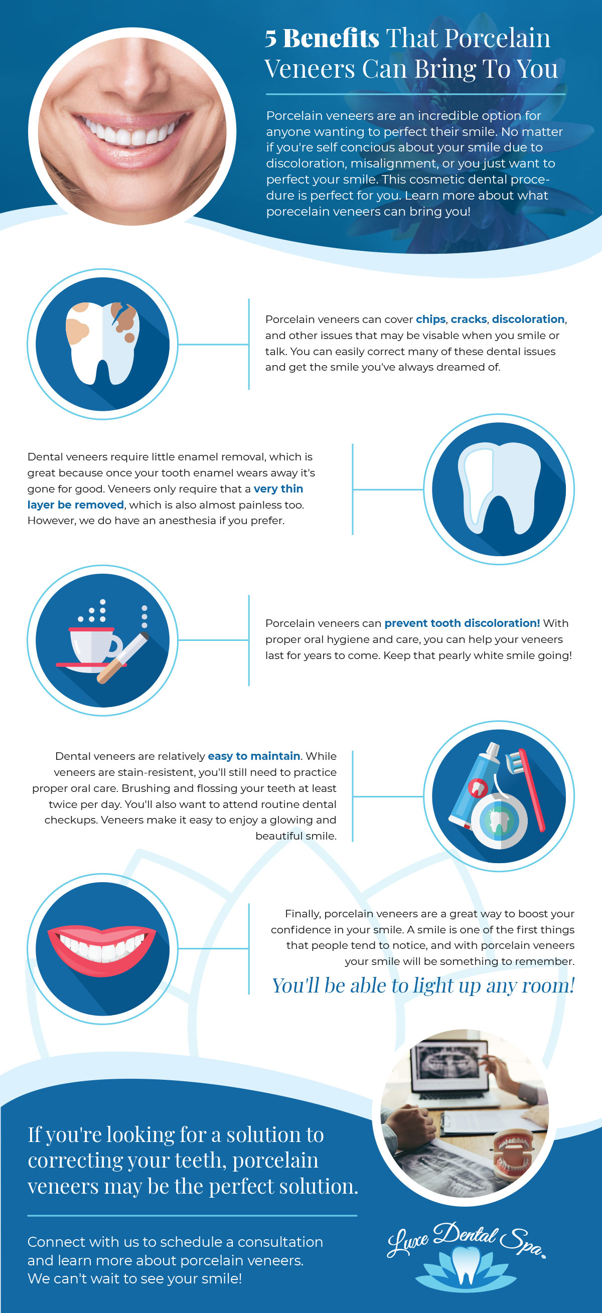Infographic about porcelain veneers