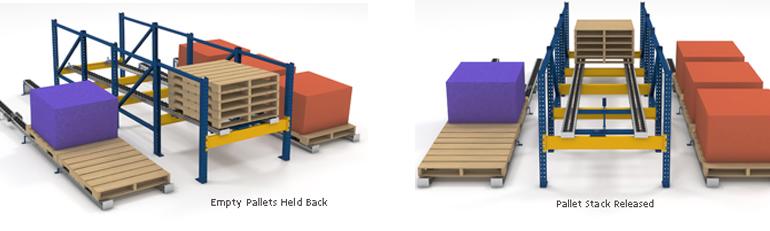 Pallet Flow Return Lane Illustrations Mallard Manufacturing