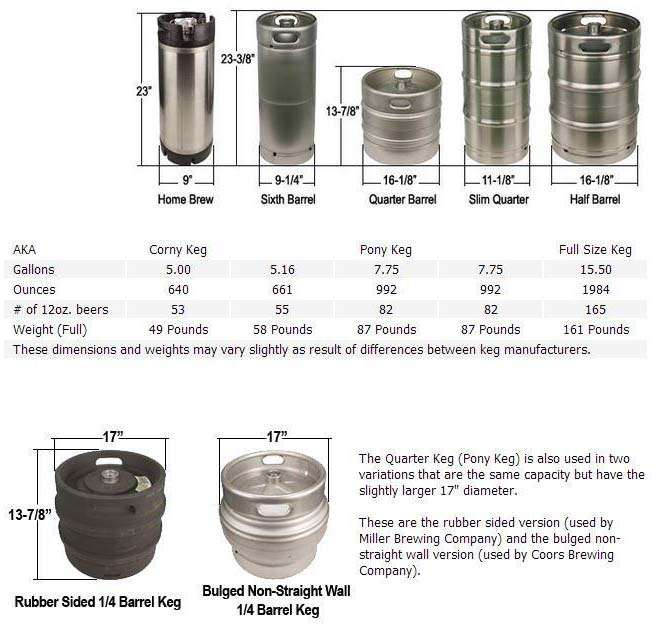 Keg Weights and Sizes2