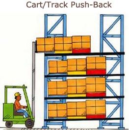 Push-Back Rack