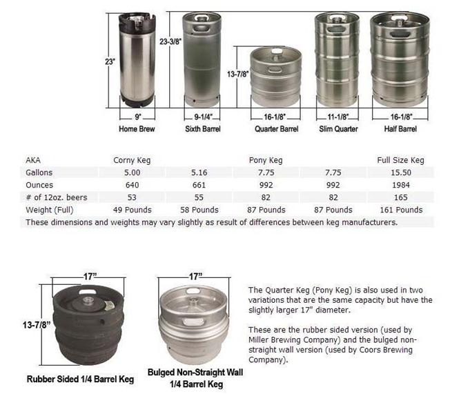 Keg style and keg size chart