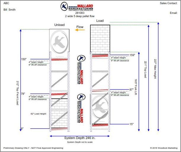 Pallet Flow Design Mallard Manufacturing