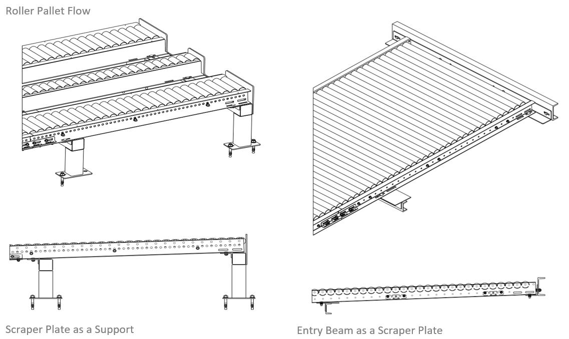 Pallet Flow Rack - Mallard Manufacturing