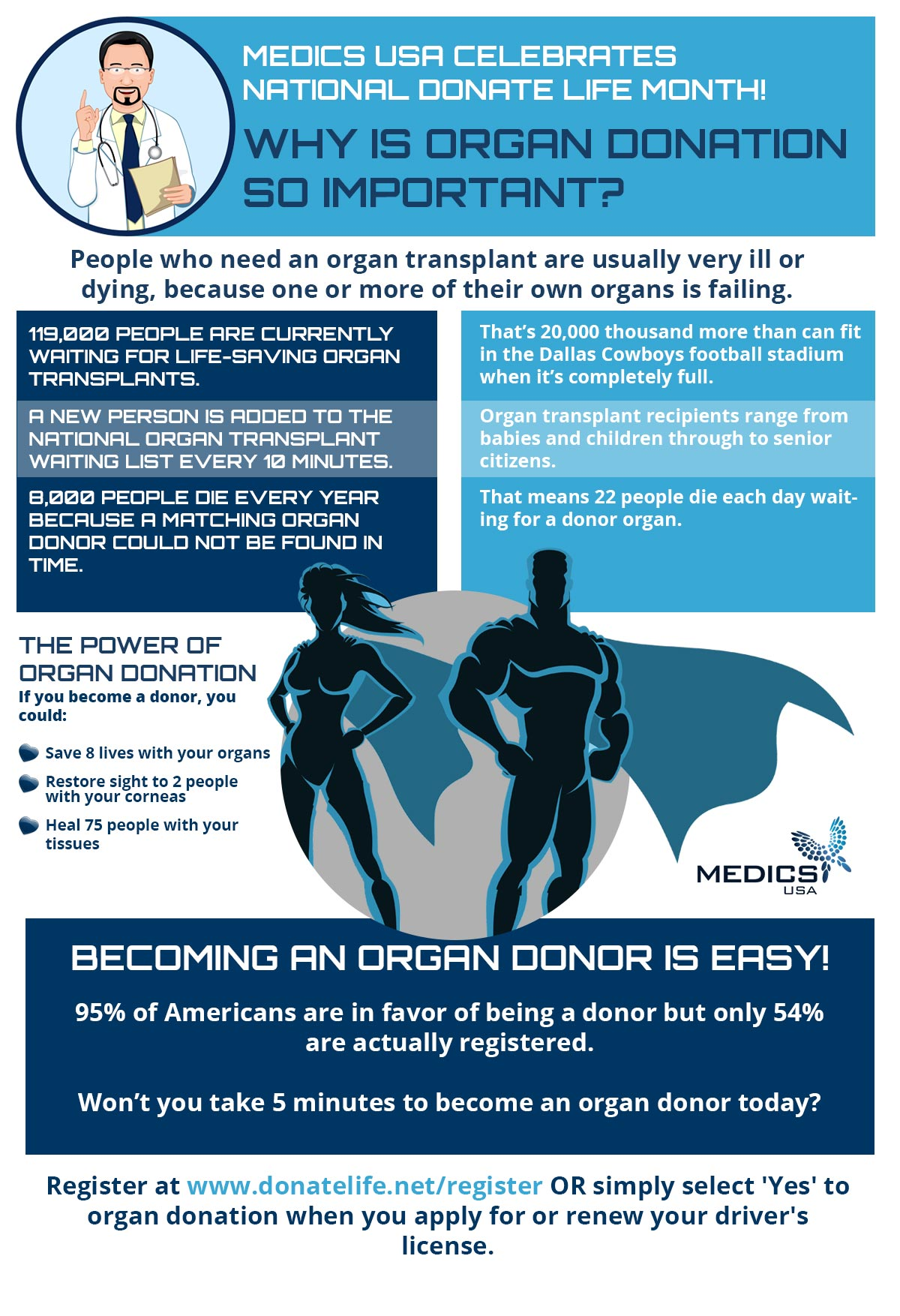 becoming an organ donor Dr mehmet oz, host of the dr oz show discusses organ donationwatch a youtube of dr oz talking about the need for organ donationthere is a tremendous need for organ donations in new york state.
