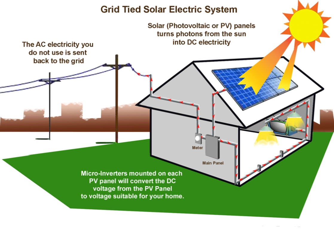 solar panel installation sarasota solar energy fl sunpower solar rh mirasolfafco com