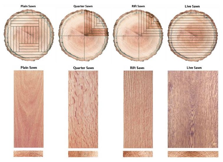 different cuts of wood