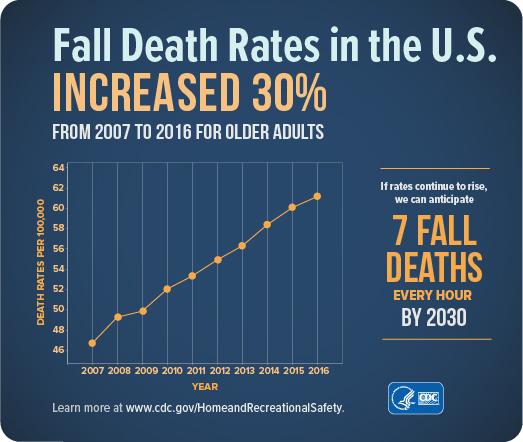cdc fall death rates