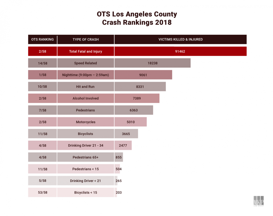 Los Angeles OTS Rankings Car Accidents