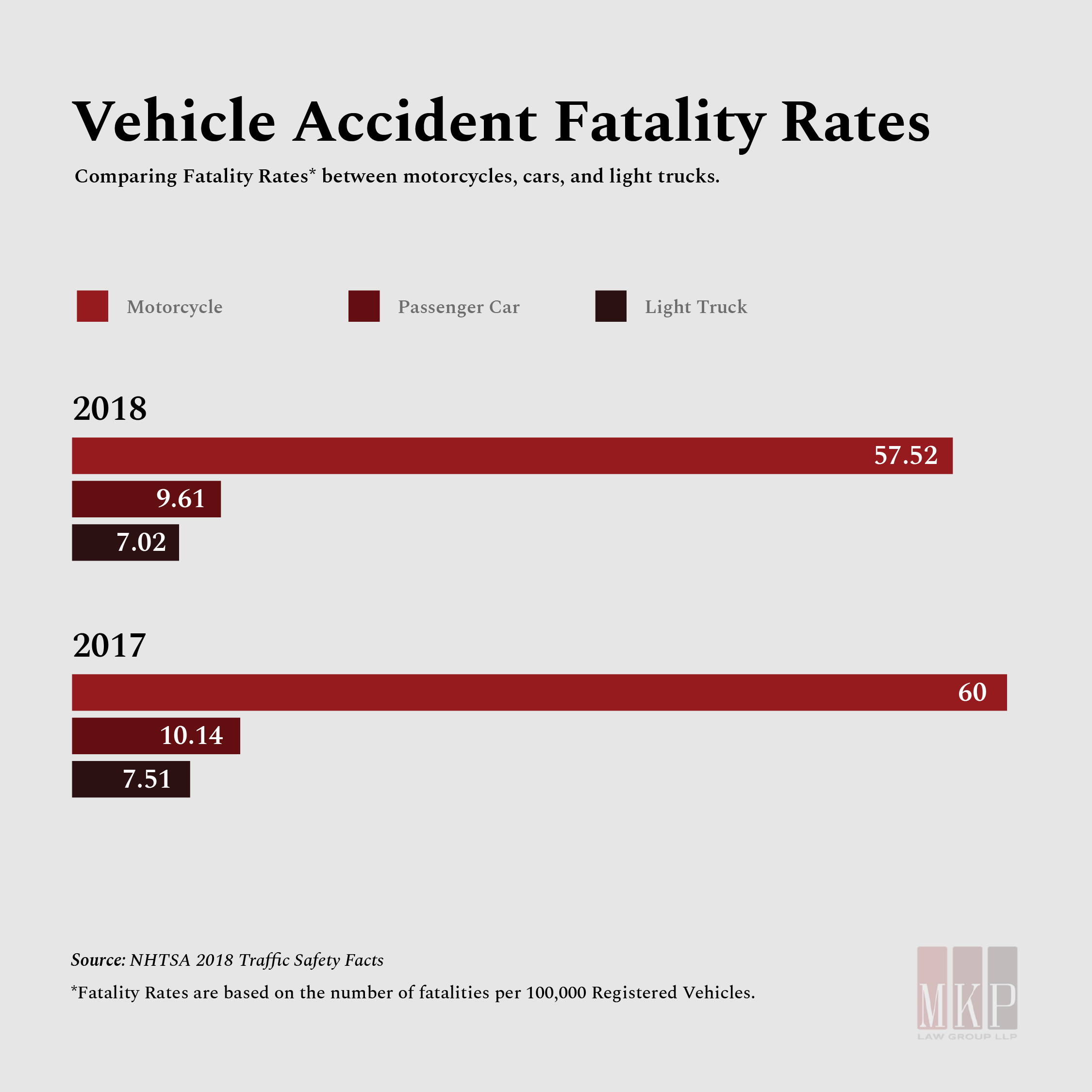 accident fatality rates motorcycle cars trucks