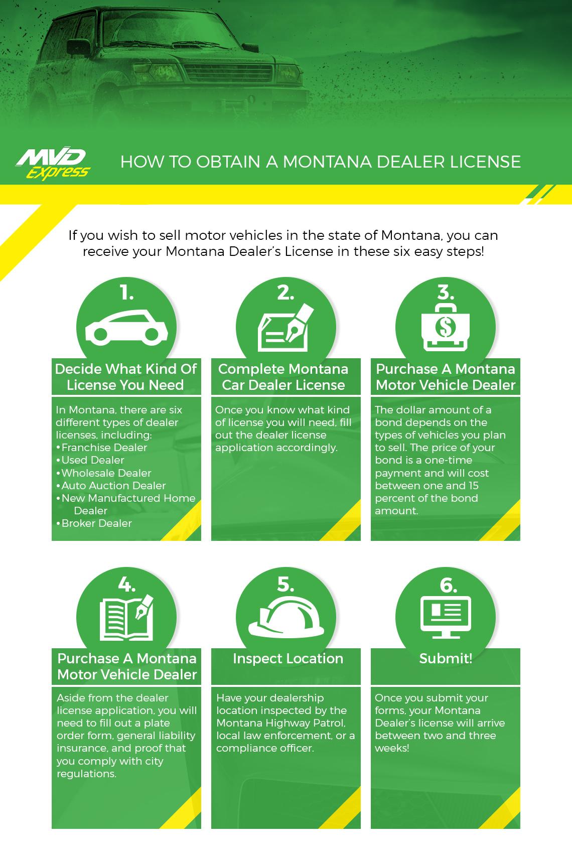 Motor Vehicle Services Billings - Obtaining A Dealer License