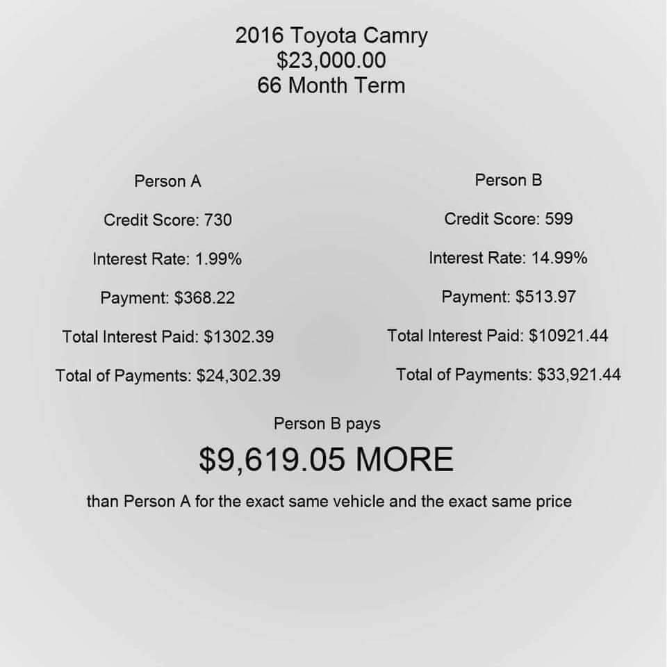 2016 Toyota Camry 66 Month Term