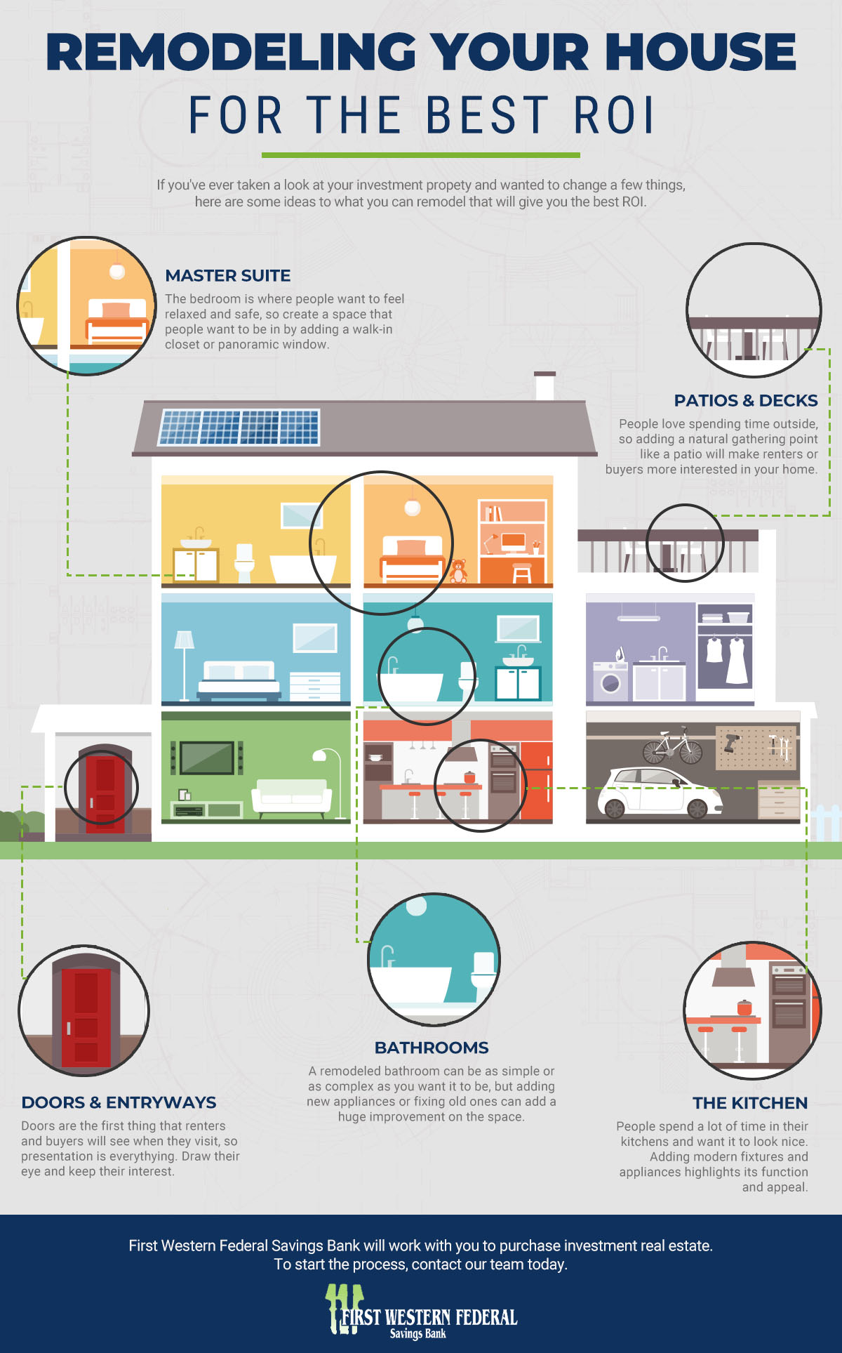 Remodeling your house infographic