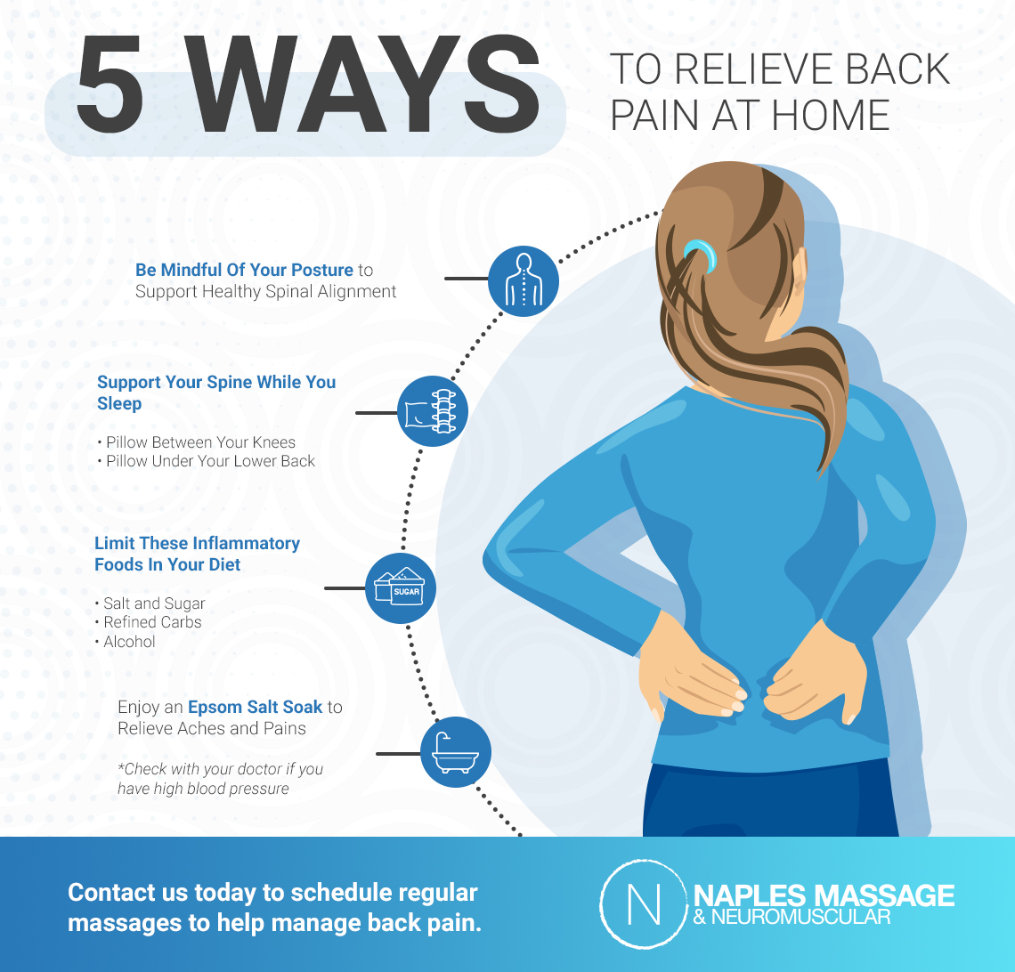 Inforgraphic showing what you can do to help back pain