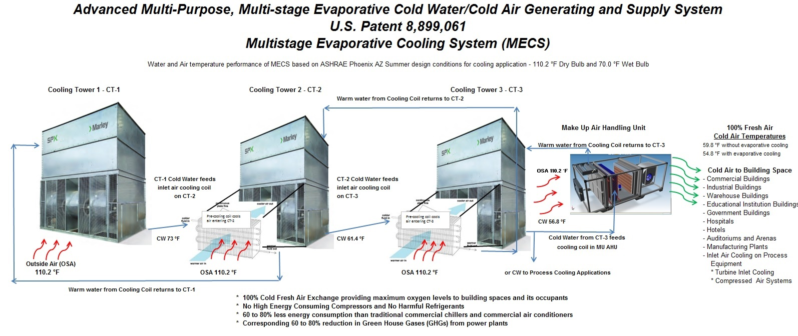 compressed air systems | energy efficient cooling systems