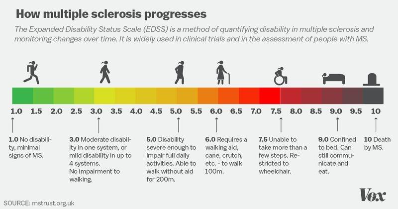 Sclerosis-Progresses