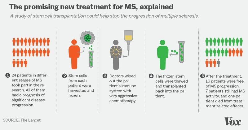 sclerosis-2