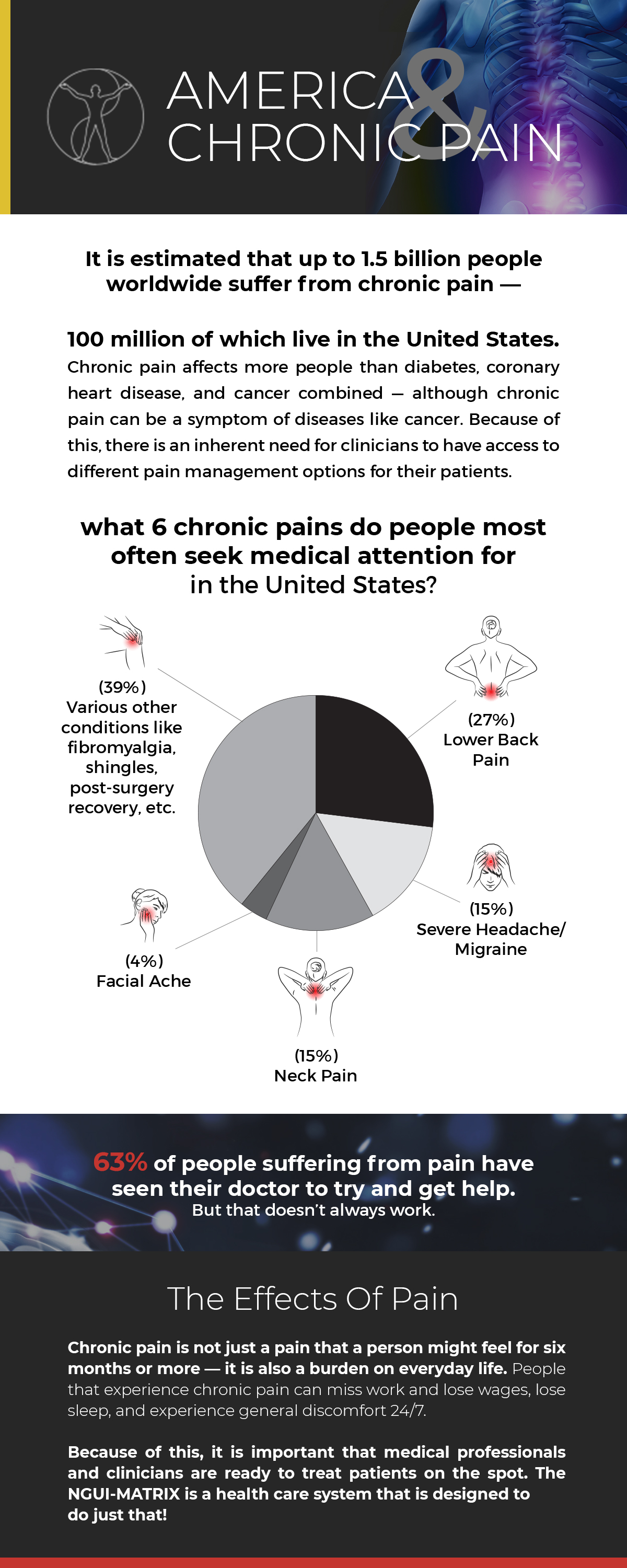 America & Chronic Pain