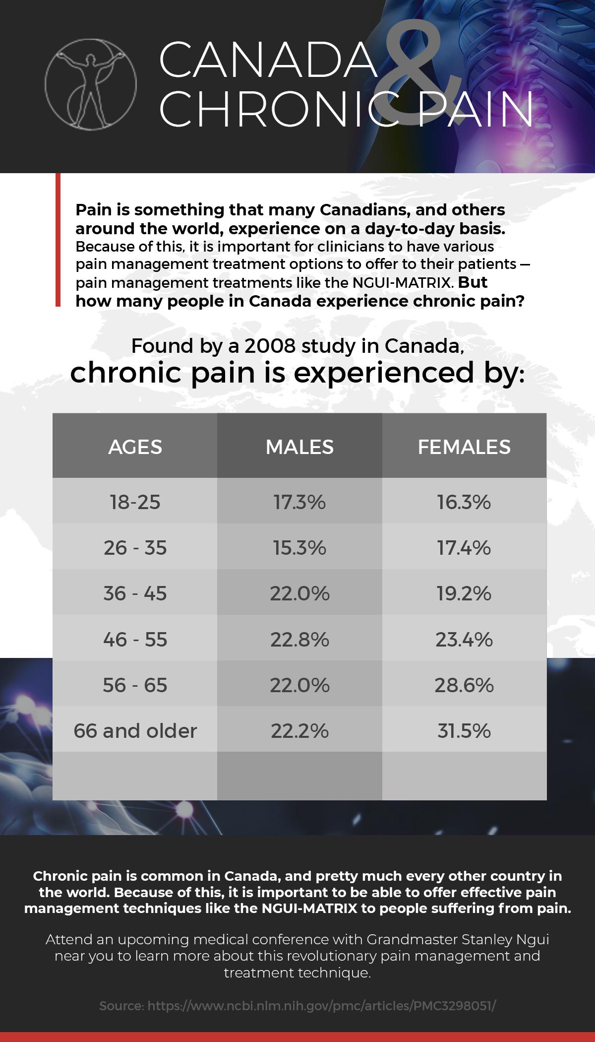 Canada & Chronic Pain
