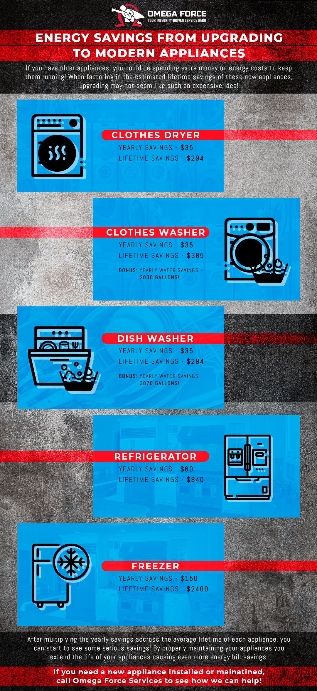 Infographic that shows the amount of money saved by replacing your old appliances