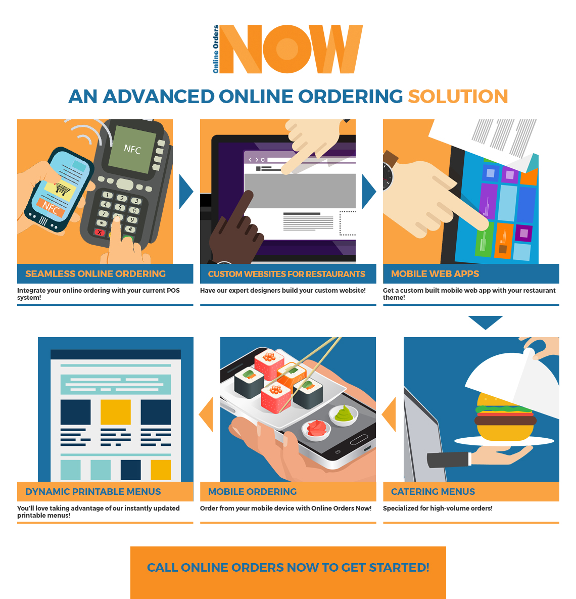 Breaking Down Our Online Ordering Software Products Online