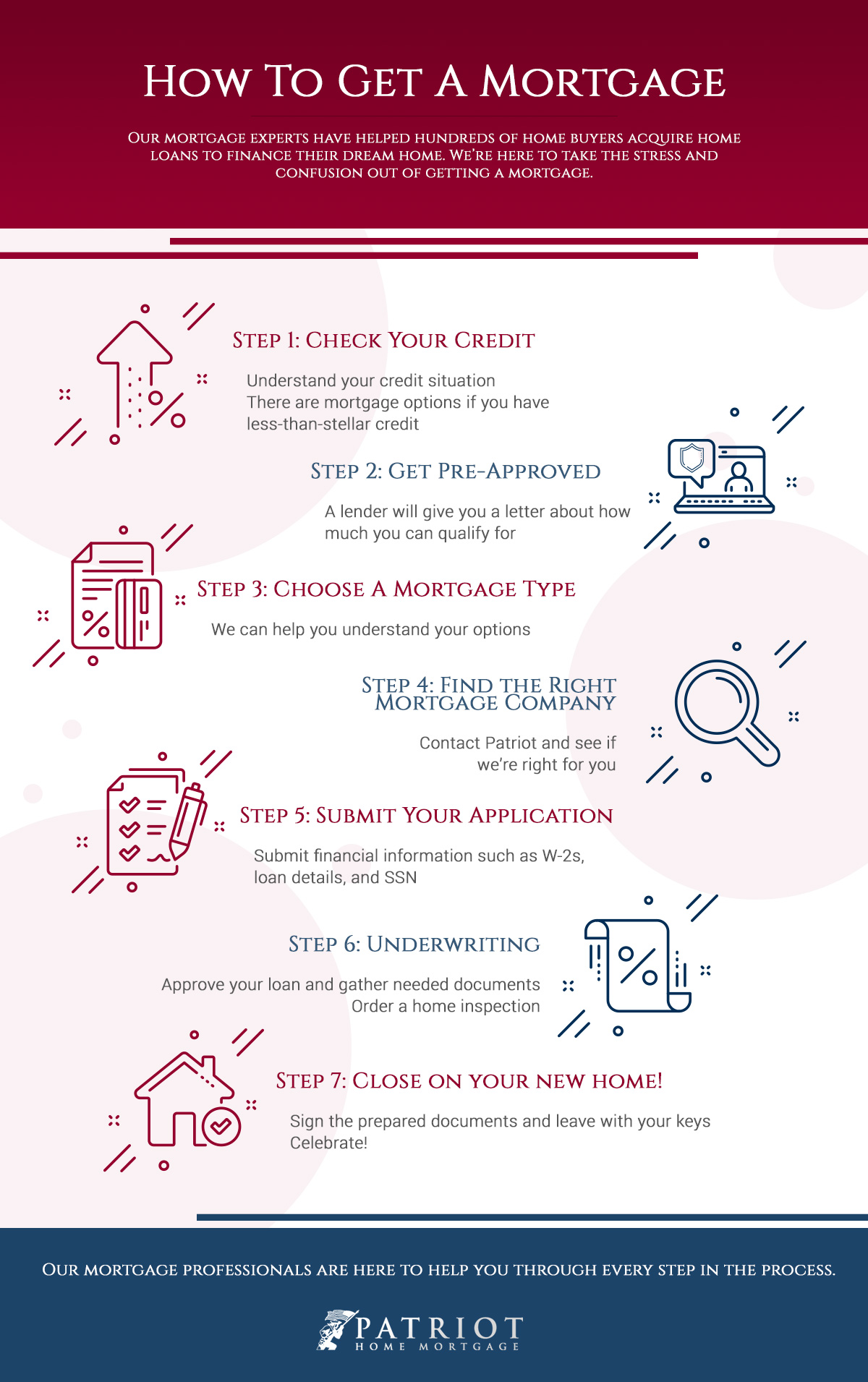 how to get a mortgage infographic