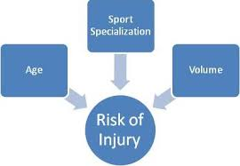 youth sport specialization