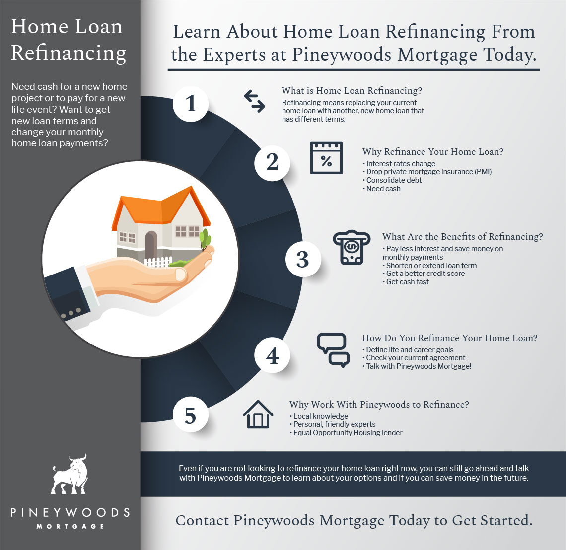 An infographic detailing reasons a homeowner should pursue refinancing their home loan.