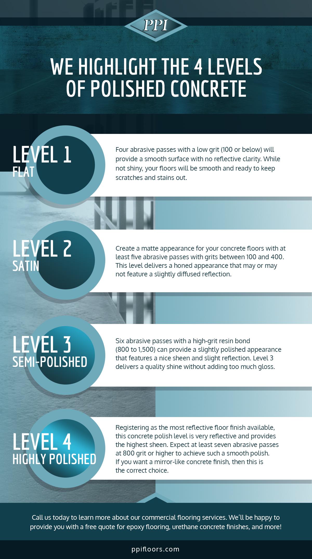 Epoxy Flooring Orlando: We Highlights The 4 Levels of