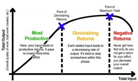 Diminishing-Returns