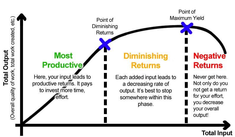 Diminishing-Returns