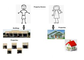 owners-properties-buildings