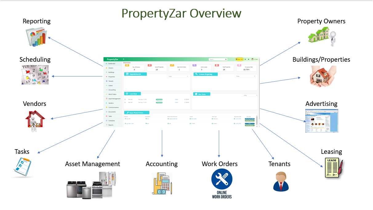 propertyzar-overview