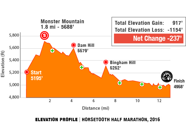 Horsetooth Half Marathon Course Profile