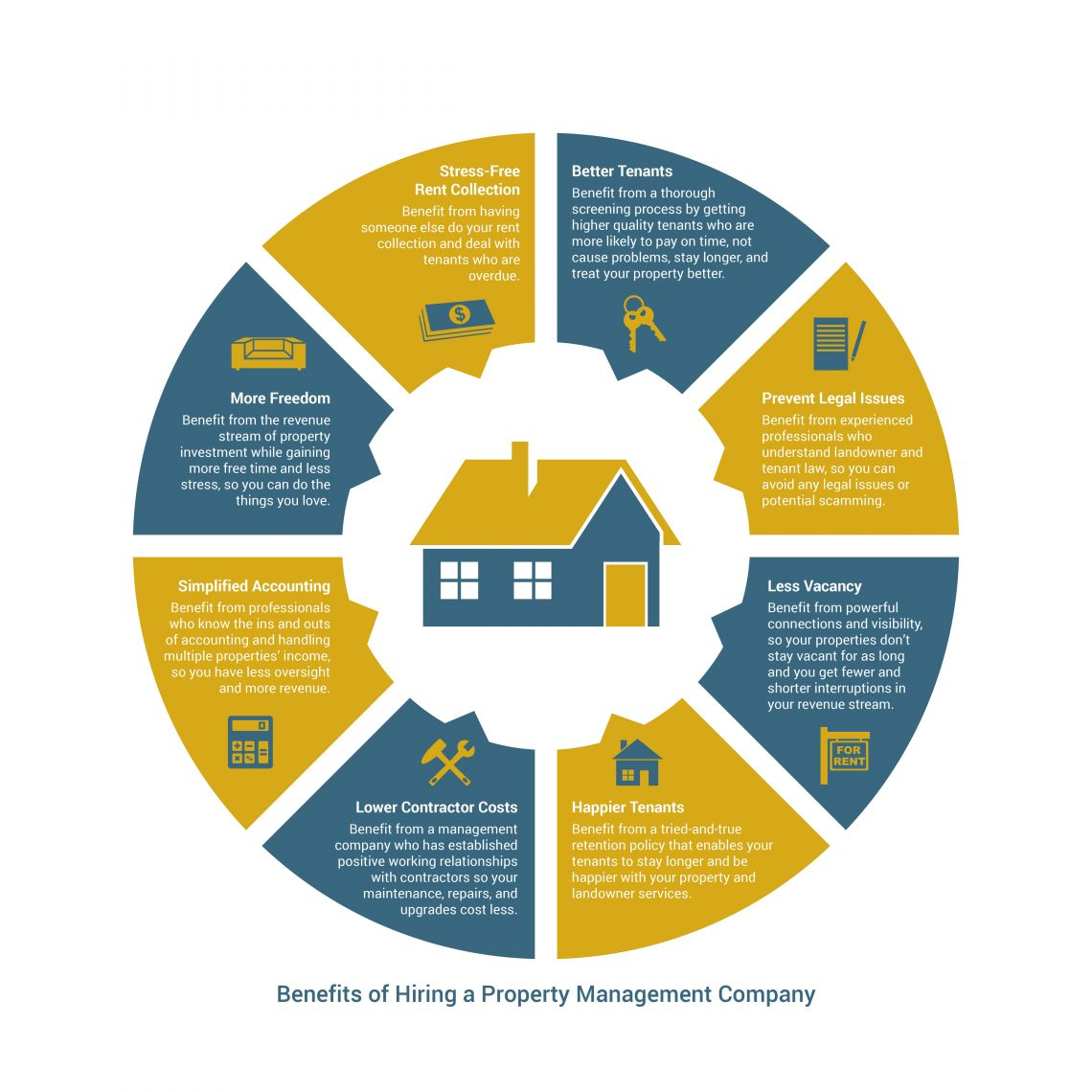 Why property management infographic