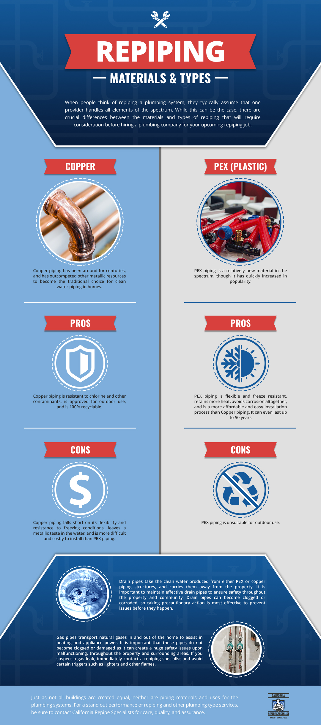 Different Piping Infographic