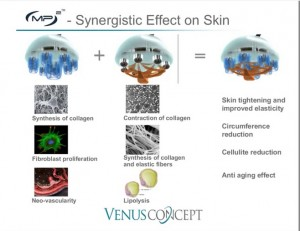 synergistic-effect