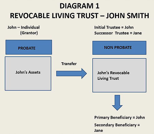 Using Trusts to Protect Your Assets | Ritchie Law Office, Ltd