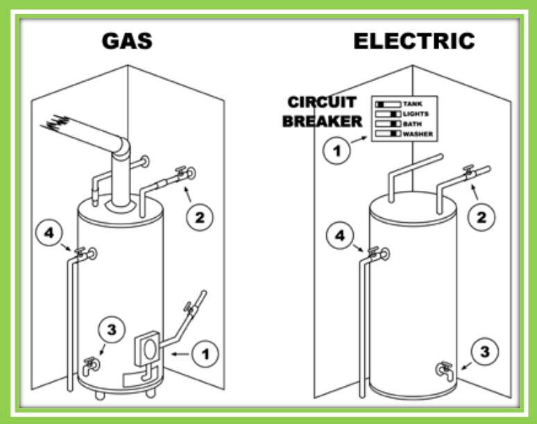 "Illustration of the difference between a gas and electric water heater for blog ""Leaking Water Heater"""