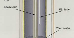 """Illustration of internal parts of a water heater for blog """"What Is an Anode Rod?"""""""