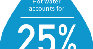 "Water droplet graphic saying ""Hot water accounts for 25% of residential energy costs"""