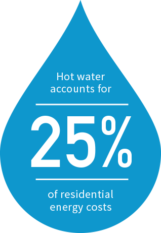 """Water droplet graphic saying """"Hot water accounts for 25% of residential energy costs"""""""