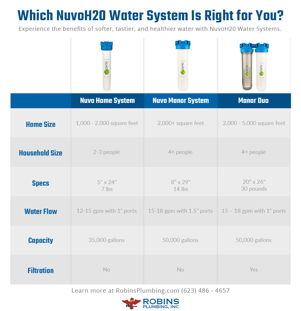 Nuvo water system