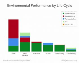 Performance of Siding Materials Graph