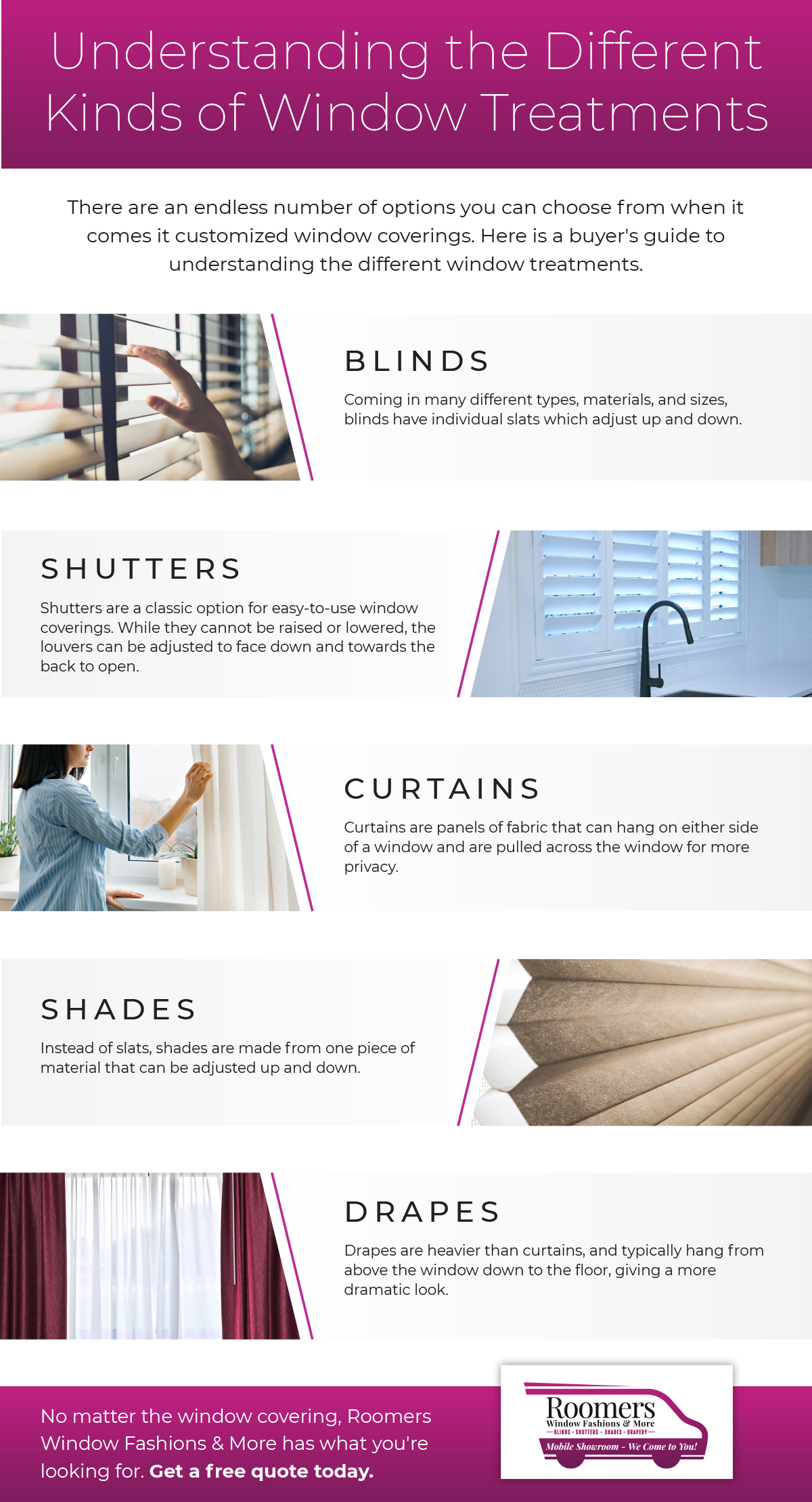 Infographic about window coverings