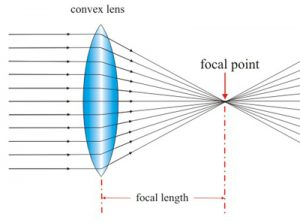 convex_lens